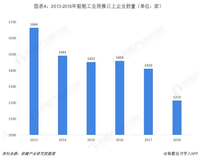 图表4:2013-2018年船舶工业规模以上企业数量(单位:家)