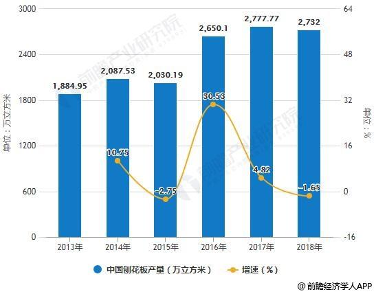 2013-2018年中国刨花板产量统计及增长情况