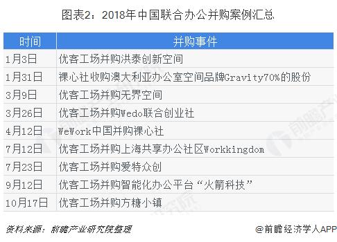 图表2:2018年中国联合办公并购案例汇总