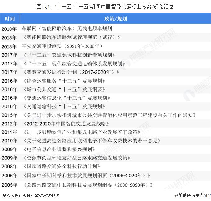 """图表4:""""十一五-十三五""""期间中国智能交通行业政策/规划汇总"""