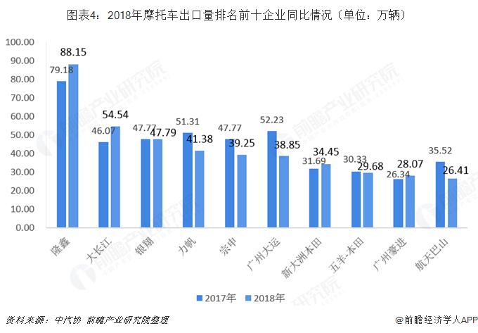 2018年中国摩托车行业出口市场现状及竞争格局分析  出口量、金额波动下降,隆鑫、新大洲本田、大长江、银翔位居前四
