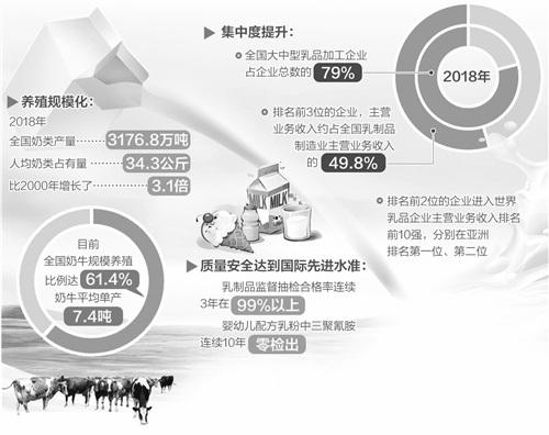 中国奶业发展概况分析情况