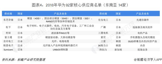 图表4:2018年华为92家核心供应商名单(东南亚 14家)