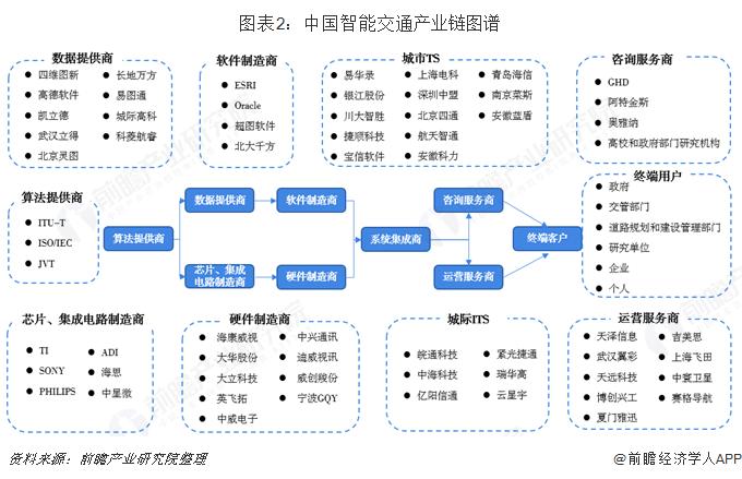 图表2:中国智能交通产业链图谱