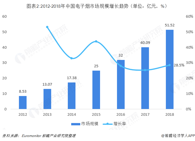 图表2:2012-2018年中国电子烟市场规模增长趋势(单位:亿元,%)
