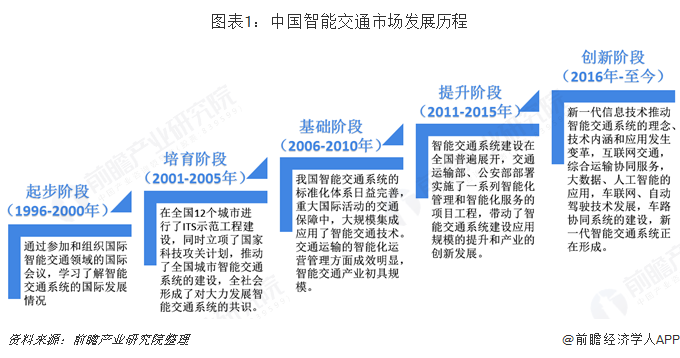 图表1:中国智能交通市场发展历程