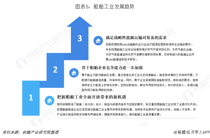 图表5:船舶工业发展趋势