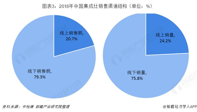 图表3:2018年中国集成灶销售渠道结构(单位:%)