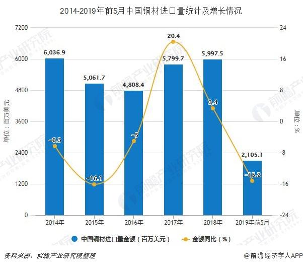 2014-2019年前5月中国铜材进口量统计及增长情况