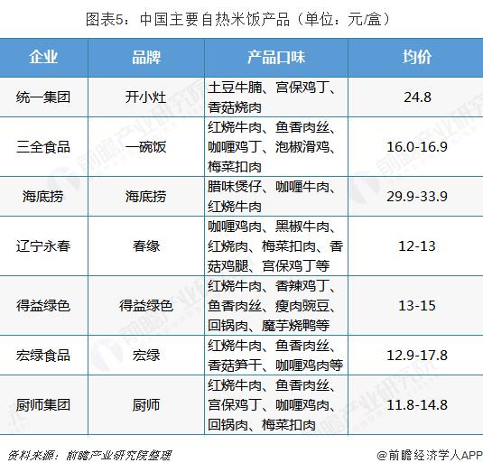 图表5:中国主要自热米饭产品(单位:元/盒)