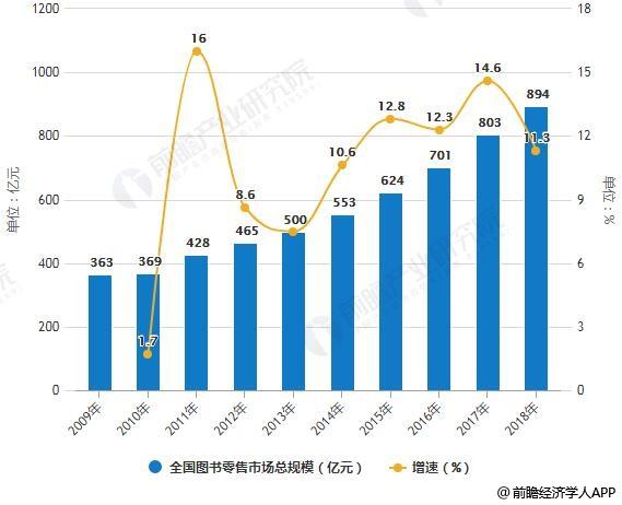 2009-2018年中国图书零售市场总规模统计及增长情况