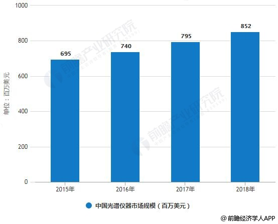 2015-2018年中国光谱仪器市场规模统计情况
