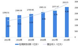 2018中国检验检测行业下游市场与2019发展前景