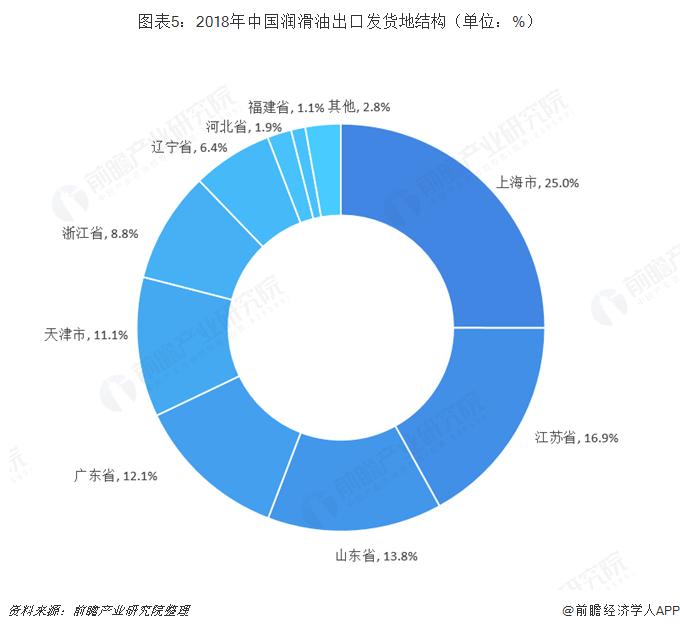 图表5:2018年中国润滑油出口发货地结构(单位:%)