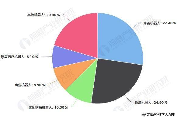 2018年中国服务机器人市场应用结构占比统计情况