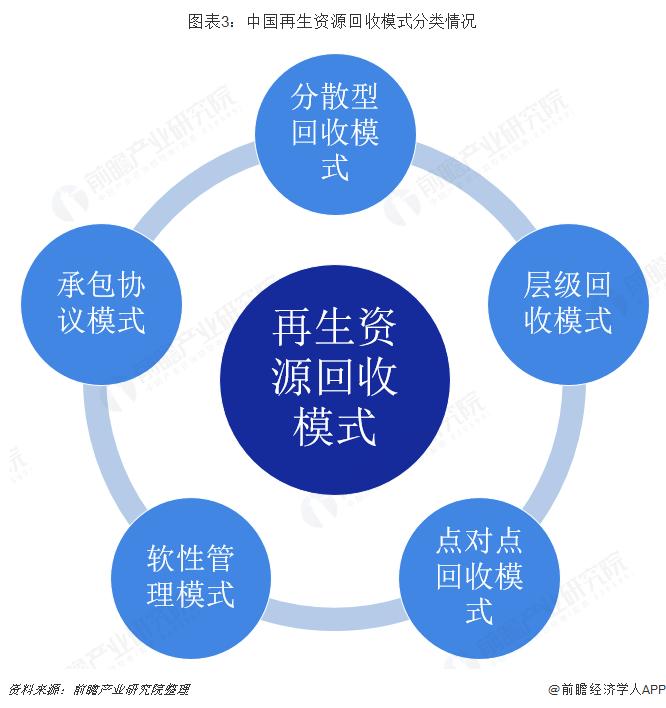 图表3:中国再生资源回收模式分类情况