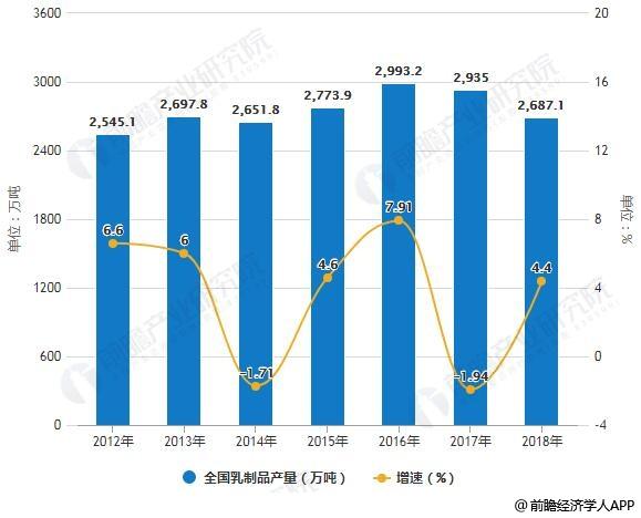 2012-2018年全国乳制品产量统计及增长情况