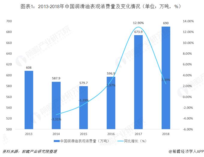 图表1:2013-2018年中国润滑油表观消费量及变化情况(单位:万吨,%)