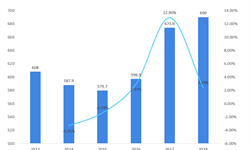 2018年润滑油行业市场现状及发展趋势