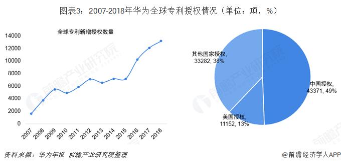 图表3:2007-2018年华为全球专利授权情况(单位:项,%)