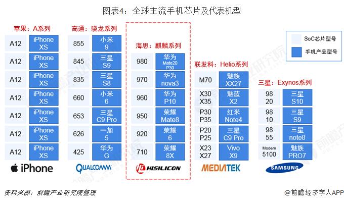 图表4:全球主流手机芯片及代表机型