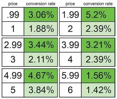 这份超级定价指南很少有人能看完,但看完的都是会赚钱的人