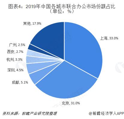 图表4:2019年中国各城市联合办公市场份额占比(单位:%)