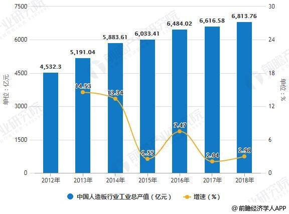 2012-2018年中国人造板行业工业总产值统计及增长情况预测