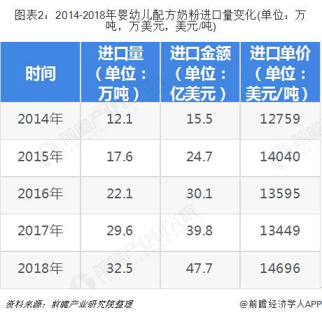 图表2:2014-2018年婴幼儿配方奶粉进口量变化(单位:万吨,万美元,美元/吨)