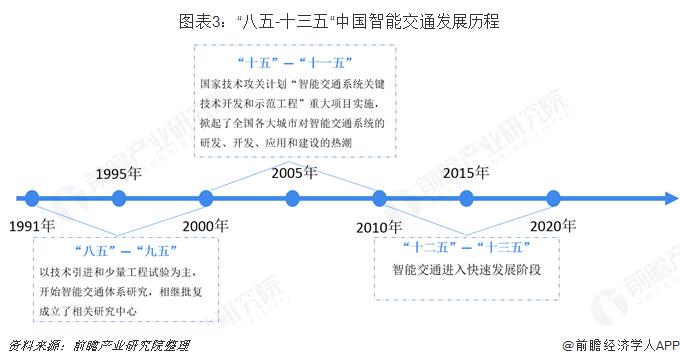 """图表3:""""八五-十三五""""中国智能交通发展历程"""