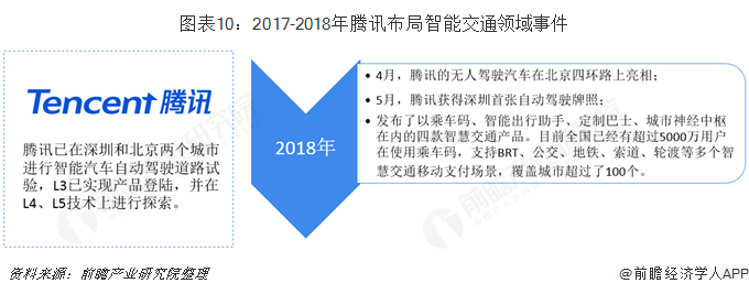 图表10:2017-2018年腾讯布局智能交通领域事件
