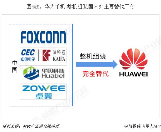 图表9:华为手机-整机组装国内外主要替代厂商