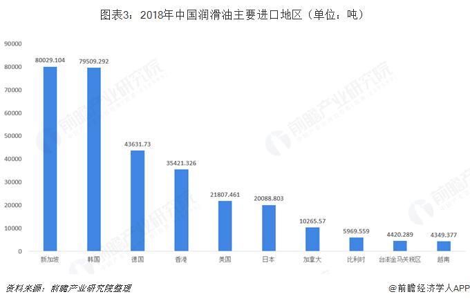 图表3:2018年中国润滑油主要进口地区(单位:吨)