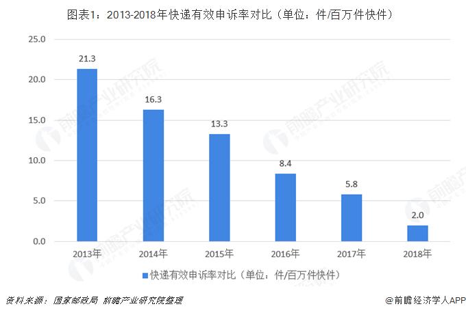 图表1:2013-2018年快递有效申诉率对比(单位:件/百万件快件)