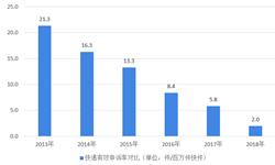 2019年中國快遞行業市場現狀與發展趨勢分析-快遞行業申訴較上年有所轉【組圖】