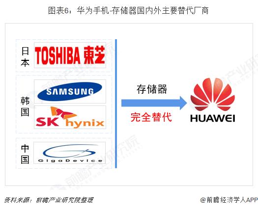 图表6:华为手机-存储器国内外主要替代厂商