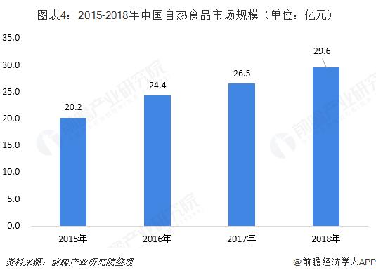 图表4:2015-2018年中国自热食品市场规模(单位:亿元)