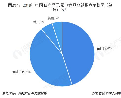 2018年中国电竞显示器行业市场规模与发展趋势分析 跨界合作利好电竞显示器或将加速普及【组图】