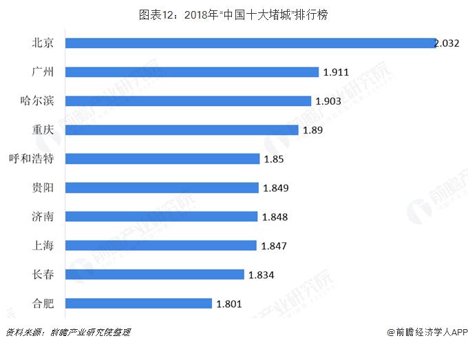 """图表12:2018年""""中国十大堵城""""排行榜"""