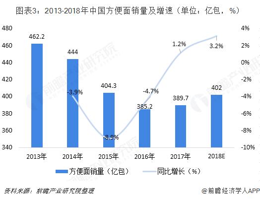图表3:2013-2018年中国方便面销量及增速(单位:亿包,%)