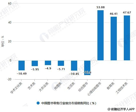 2019年H1中国图书零售行业细分市场销售同比增长情况