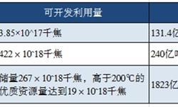 2019年山東省地熱能開發利用現狀與市場前景分析 地熱供暖面積居全國首位【組圖】