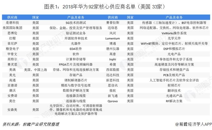 图表1:2018年华为92家核心供应商名单(美国 33家)