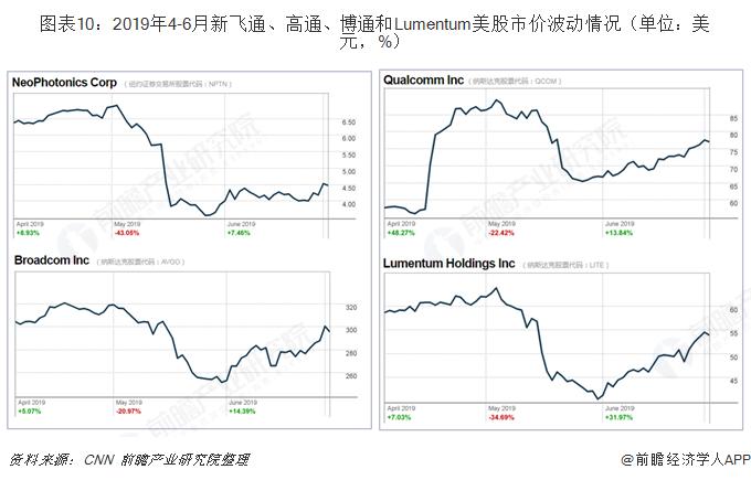 图表10:2019年4-6月新飞通、高通、博通和Lumentum美股市价波动情况(单位:美元,%)