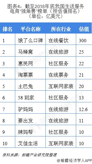 """图表4:截至2018年底我国生活服务电商""""独角兽""""榜单(按估值排名)(单位:亿美元)"""