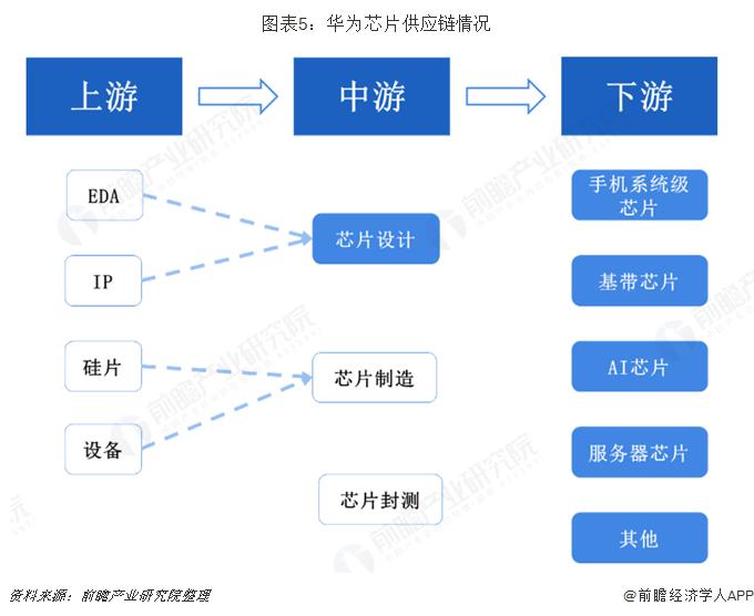 图表5:华为芯片供应链情况
