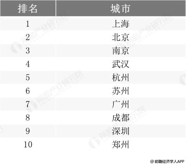 2018年中国出境旅游出发城市TOP10统计情况