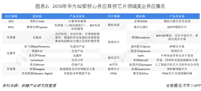 图表2:2018年华为92家核心供应商按芯片领域美企供应情况