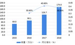 2018年中国集成灶行业市场规模与发展前景—集成灶线上规模双倍增,全行业预计突破200万销量【组图】