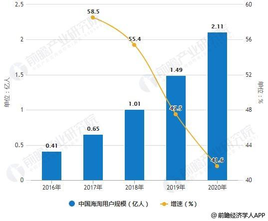 2016-2020年中国海淘用户规模统计及增长情况预测